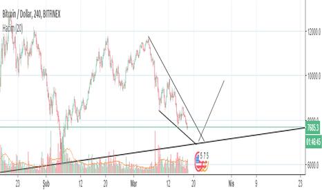 BTCUSD: Bitcoinde son 3 gün - Trend Yukarı mı devam edecek ? Aşağıya mı