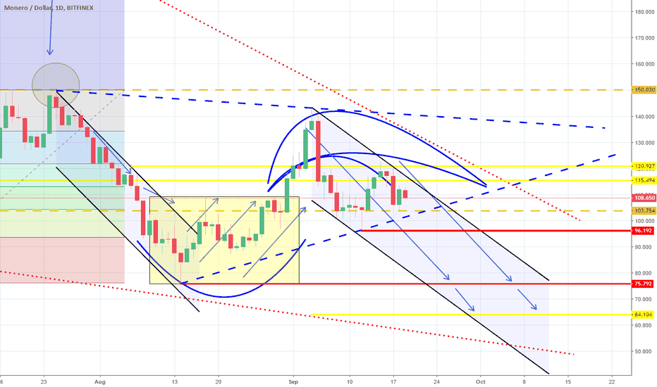 XMRUSD: Balance between a Channel Down and a Triangle. Mostly bearish.