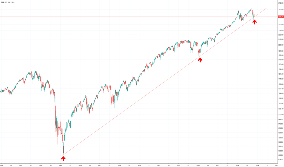 SPX: S&P500 (Weekly log chart) testing long term UpTrend suport line.