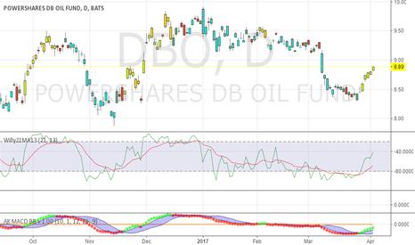 DBO: DBO => mild uptrend in oil