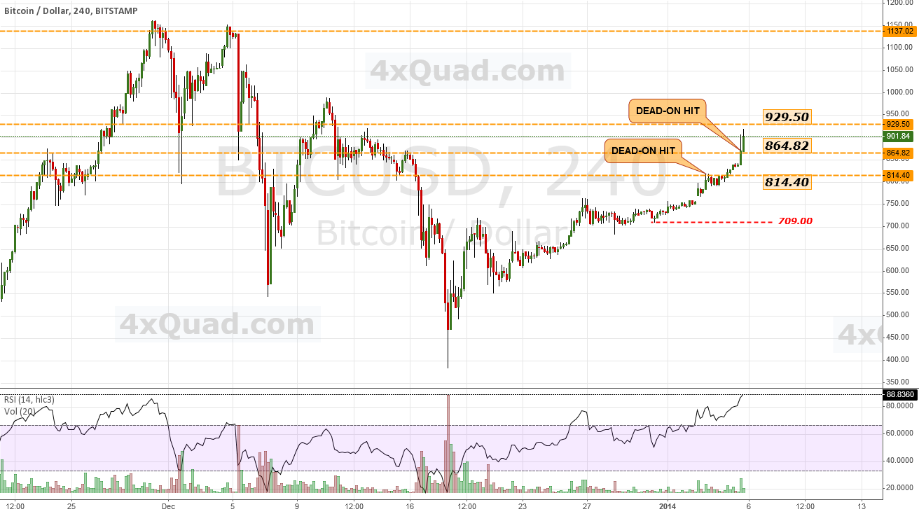 $BTCUSD - Next significant resistance = 929.50 | #bitcoin #USD