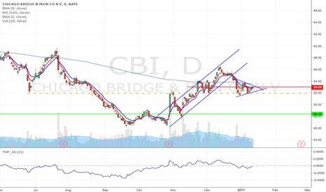 CBI: CBI - Pennant/Flag formation short trade from $31.93 to $28.43