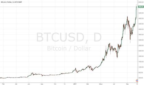 BTCUSD: El Bitcoin podría superar los US$ 6,000 dólares