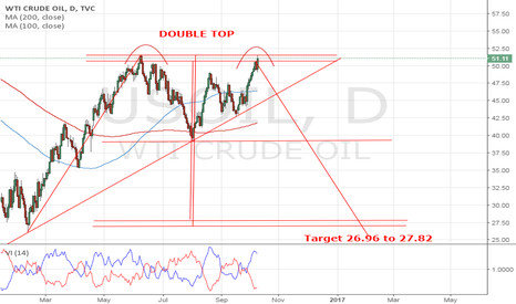 USOIL: Double Top
