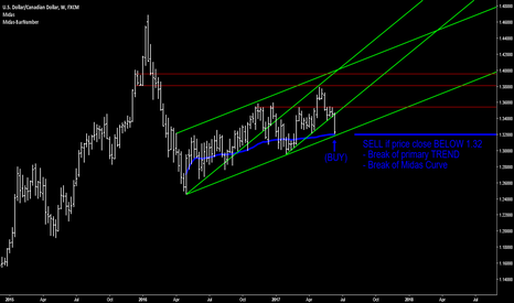 USDCAD: USD/CAD - Reaction to upside?