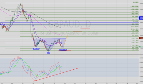 GBPAUD: GBPAUD LONG ON THE DAILY