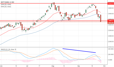 BANKNIFTY: Bank Nifty at inflexion point- Watch if support holds
