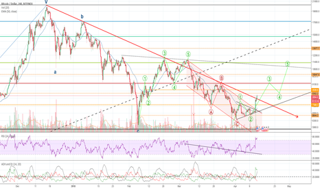 BTCUSD: BTC clearly broke the down trend!!