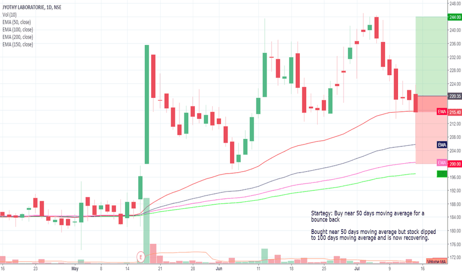 JYOTHYLAB: Buy the dip