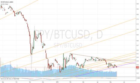 SPY/BTCUSD: SPY/Bitcoin 5/13/2016
