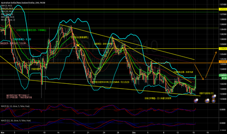 AUDNZD: wait for retreat and create a higher low, I guess @1.043