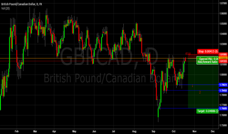 GBPCAD: GBPCAD good R/R