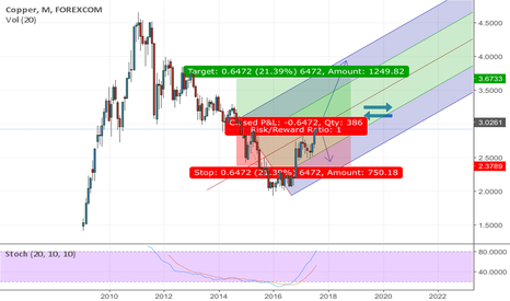 CUUUSD: A brief analysis about Copper