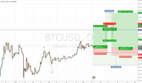BTCUSD: Bullish fun with Bitcoin
