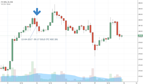 ITC: ITC | Trade 58 | 30 M