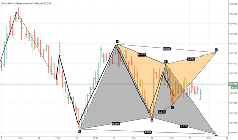 AUDCAD: which one completes first