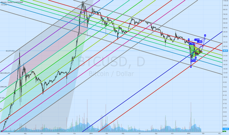 BTCUSD: Updated Long-term Channels