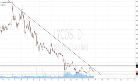 LYCOS: LYCOS