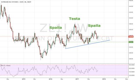 ZL1!: Testa e Spalle di Continuazione del Trend su ZL (Olio di Soia)