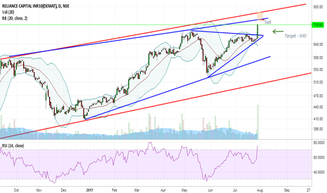 RELCAPITAL: RELIANCE CAPITAL : SHORTING AT THE RIGHT TIME.