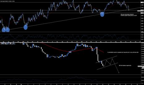NZDUSD: NZD.USD - Break Of Historical Trendline Support