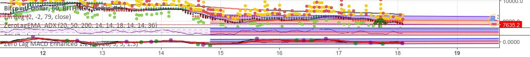 LL Divergence[RSI + ZL-MACD], Hilbert SineWave SR