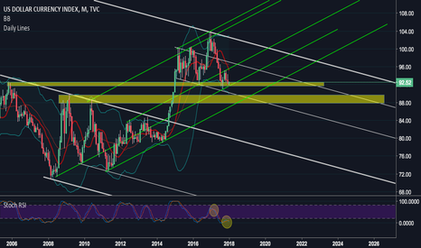 DXY: Long-Term Dollar Index And Where Gold is Heading