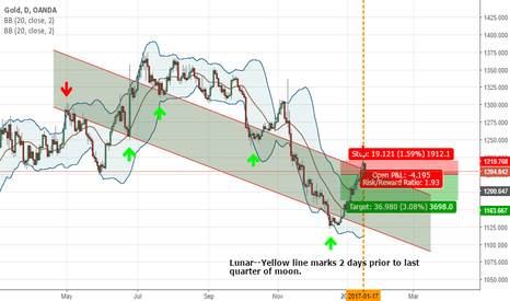 XAUUSD: Gold Daily Short Area Possible(Same for silver!)