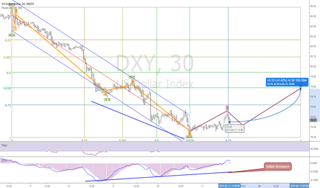DXY: Elliott A-B-C retracement pattern + bullish divergence =rally up