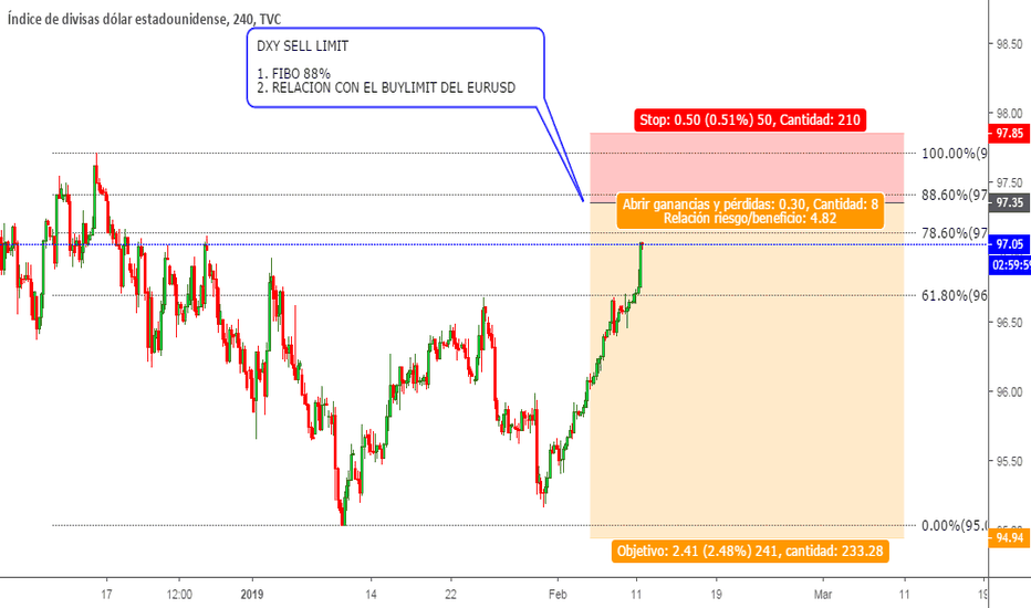 DXY: DXY SELL LIMIT