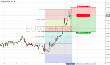 EURCHF: eur/chf sell H1