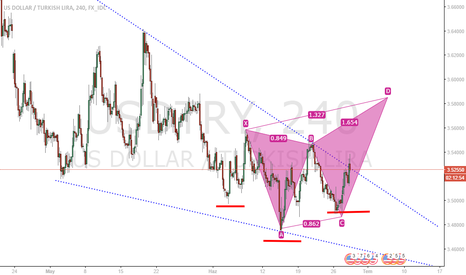 USDTRY: DOLAR TL USD TRY