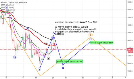 BTCUSD: BTC wave B flat correction