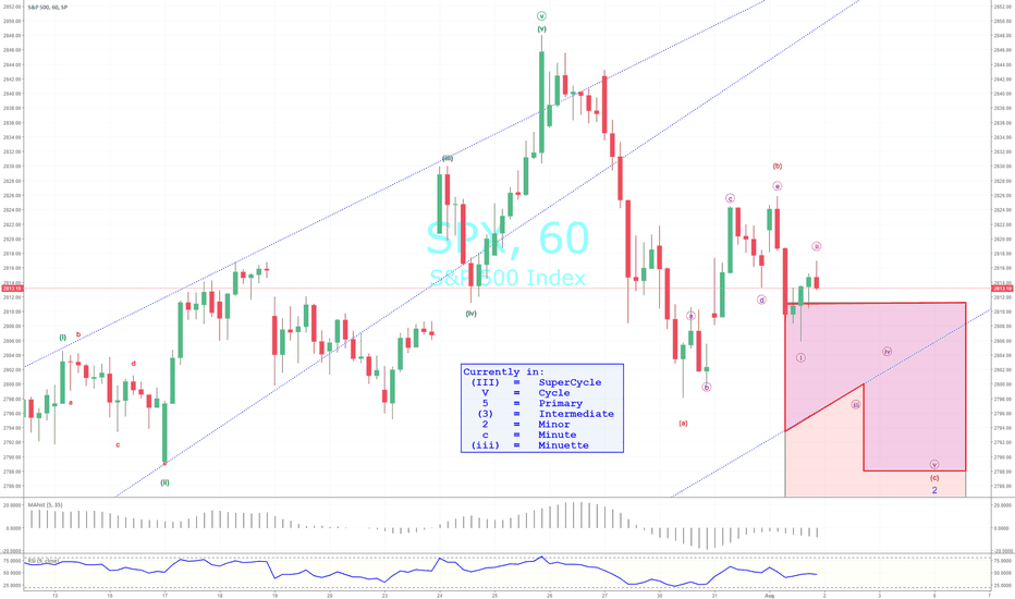 SPX: Looking For Bottom of Minor Wave 2 Before High Ride; SPX