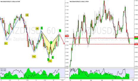NZDUSD: NZDUSD - (SHORT) Bearish Bat & 1st Shot TCT