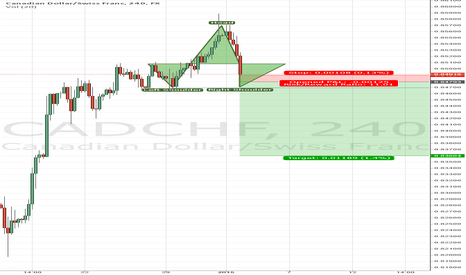 CADCHF: CADCHF - Head and Shoulders Pattern forming