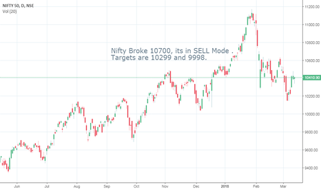 NIFTY: Nifty heading to 9998