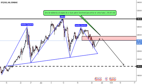BTCUSD: Bitcoin Downtrend..!