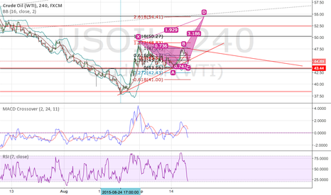 USOIL: Seems like it's going to get even higher....