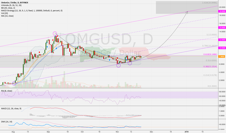 OMGUSD: OMGUSD (1D): Uptrend possible. Targets 8 > 10 > 12 > 15 > 19 USD