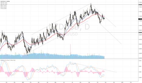 NZDUSD: NZD/USD Short into bear channel