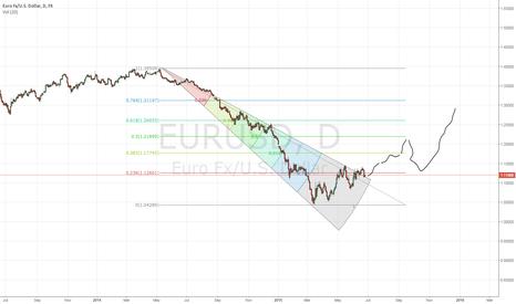 EURUSD: long on  USD till September