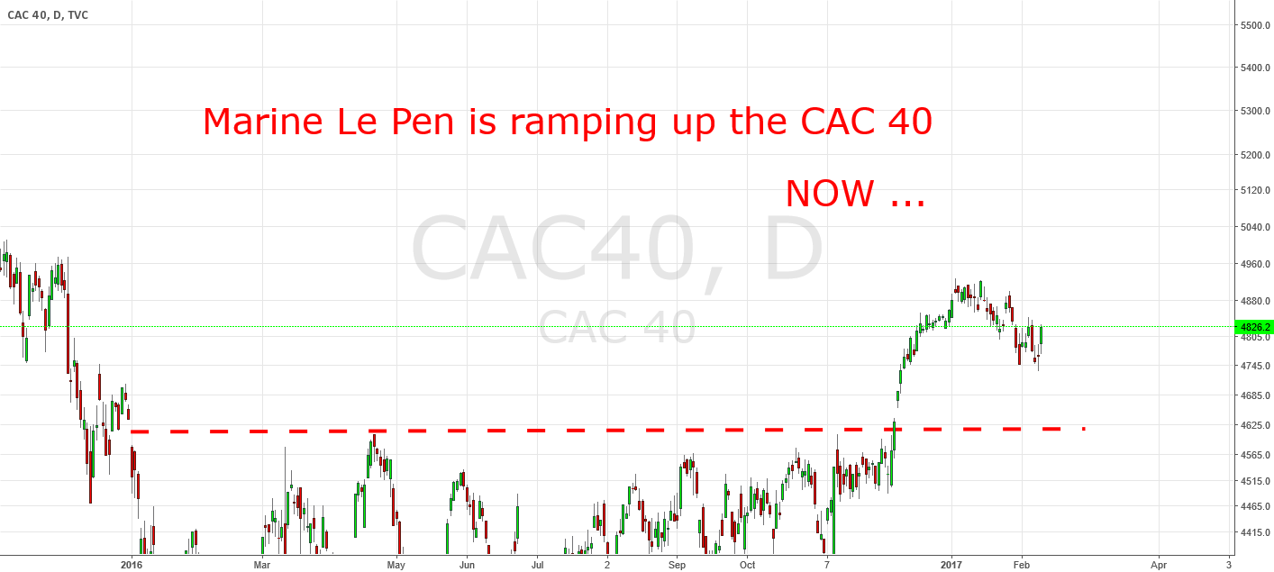 Marine Le Pen is ramping up the CAC 40. Now.