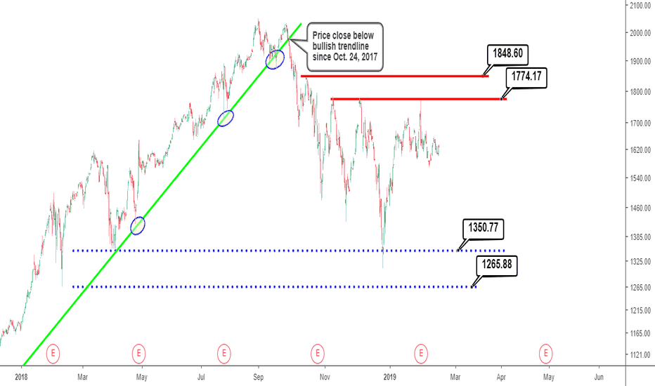 AMZN: Amazon stock analysis: Chart annotation for Swing Traders.