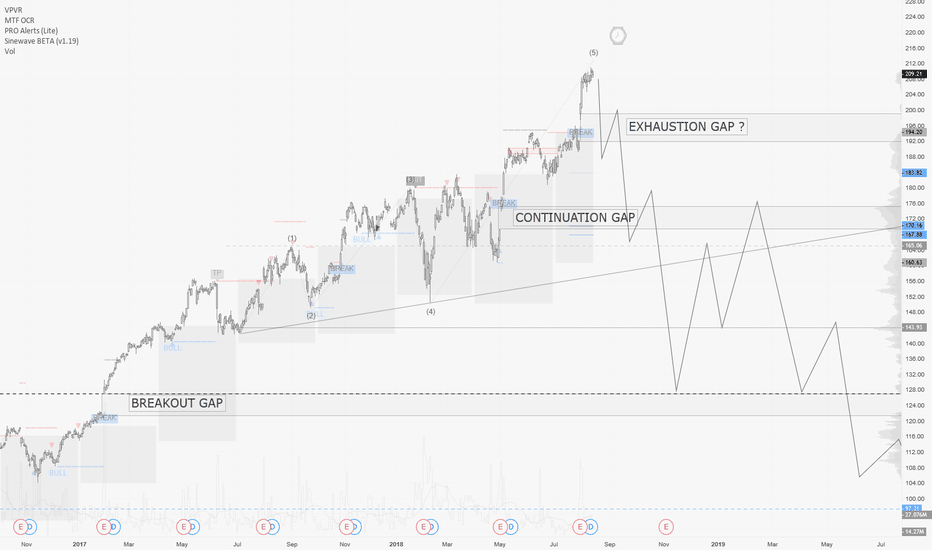 AAPL: AAPL / D1 : exhaustion gap to trap the dumb money ?