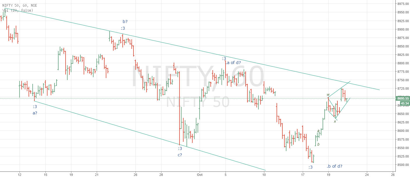 Nifty can reverse
