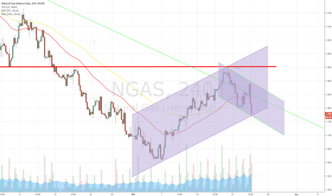 NGAS: Cup & Handle in formation on the 4hr