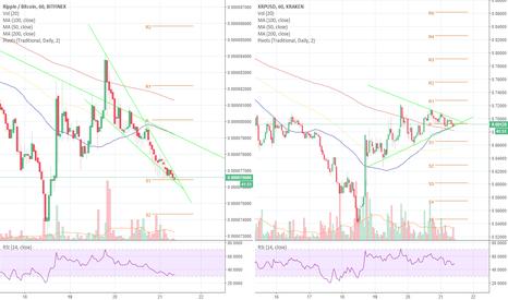XRPUSD: XRP possible short term trade