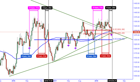 GOLD: THE CLOSING WINDOW AND THE NEXT OPTIONAL