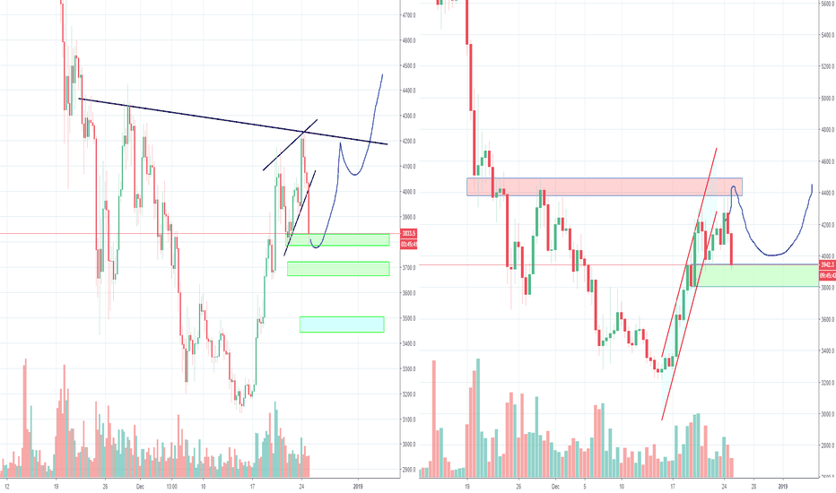 BTCUSD: Okay Bitcoin, is it going to be 4200 or 5200? Part 5